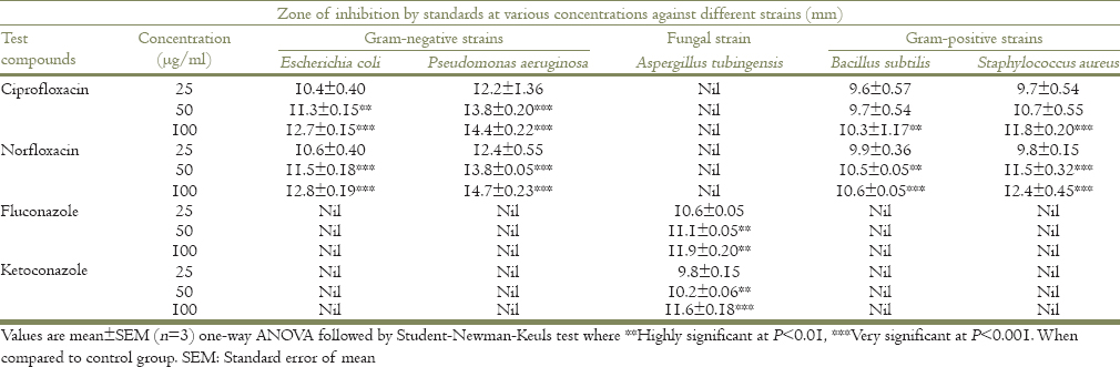 Table 3: Effect of different standards on different microbial strains